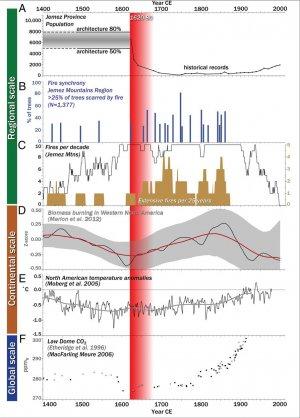 Исследование: резкое сокращение численности жителей пуэбло Юго-Запада США произошло спустя 100 лет после первого контакта с европейцами