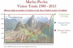 Посещаемость Мачу-Пикчу с 1980 по 2013 гг.